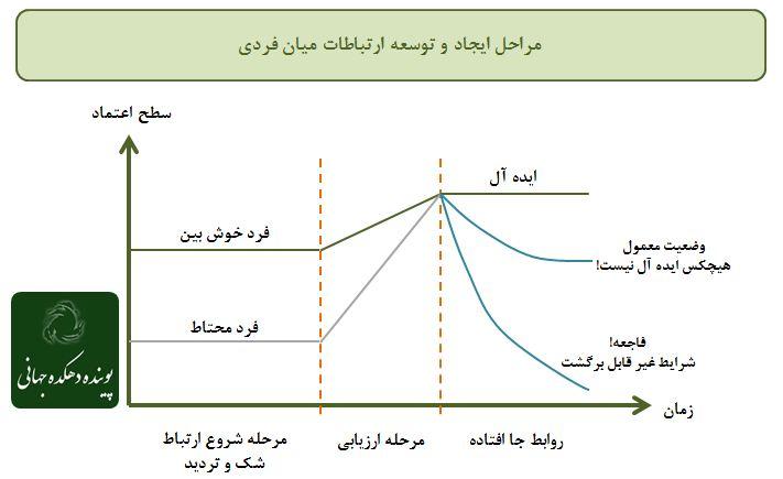 مراحل ایجاد و توسعه ارتباط میان فردی