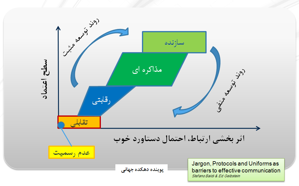 مراحل توسعه يك تعامل اثر بخش