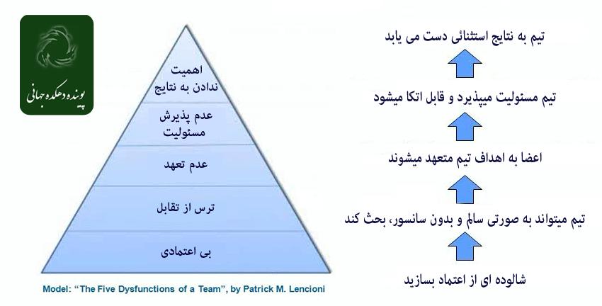 Team-Trust