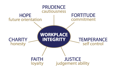 integrity-factors-diagram