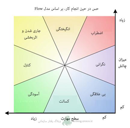 flow-model-diagram
